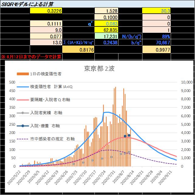 積極的PCR検査・隔離の効果(2)