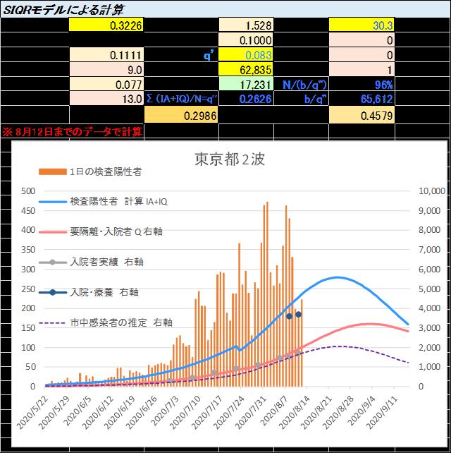 積極的PCR検査・隔離の効果(3)