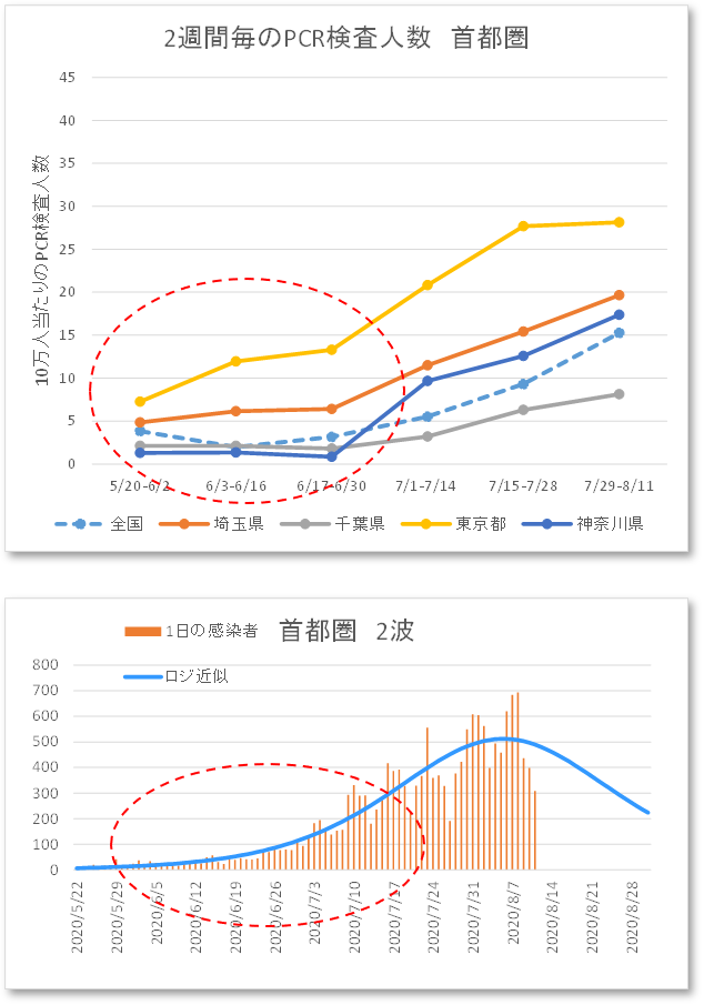 :2週間ごとのPCR検査人数(首都圏)