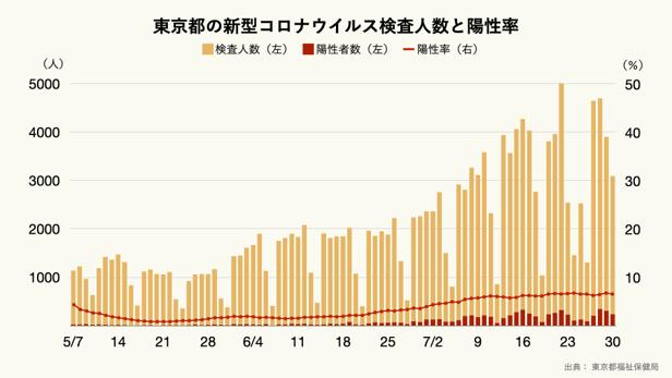 東京都の新型コロナウイルス検査人数と陽性率.