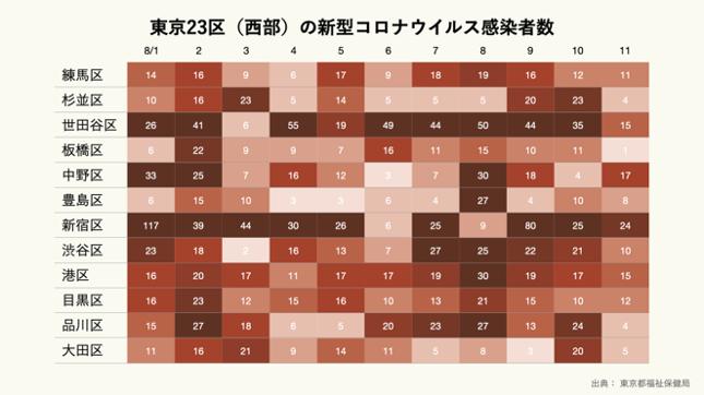 東京23区(西部)の新型コロナウイルス感染者数.