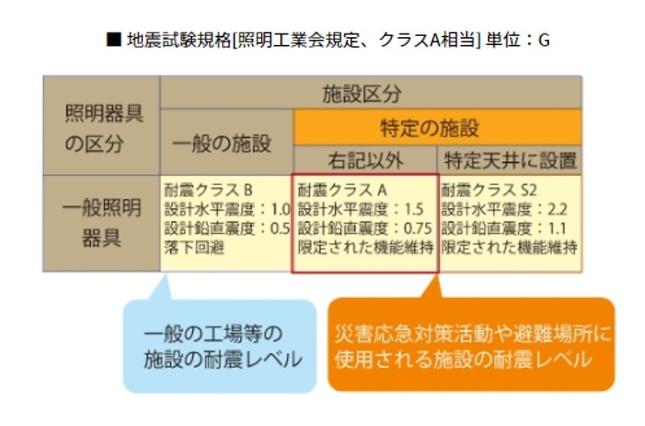 地震試験規格「照明工業会規定」